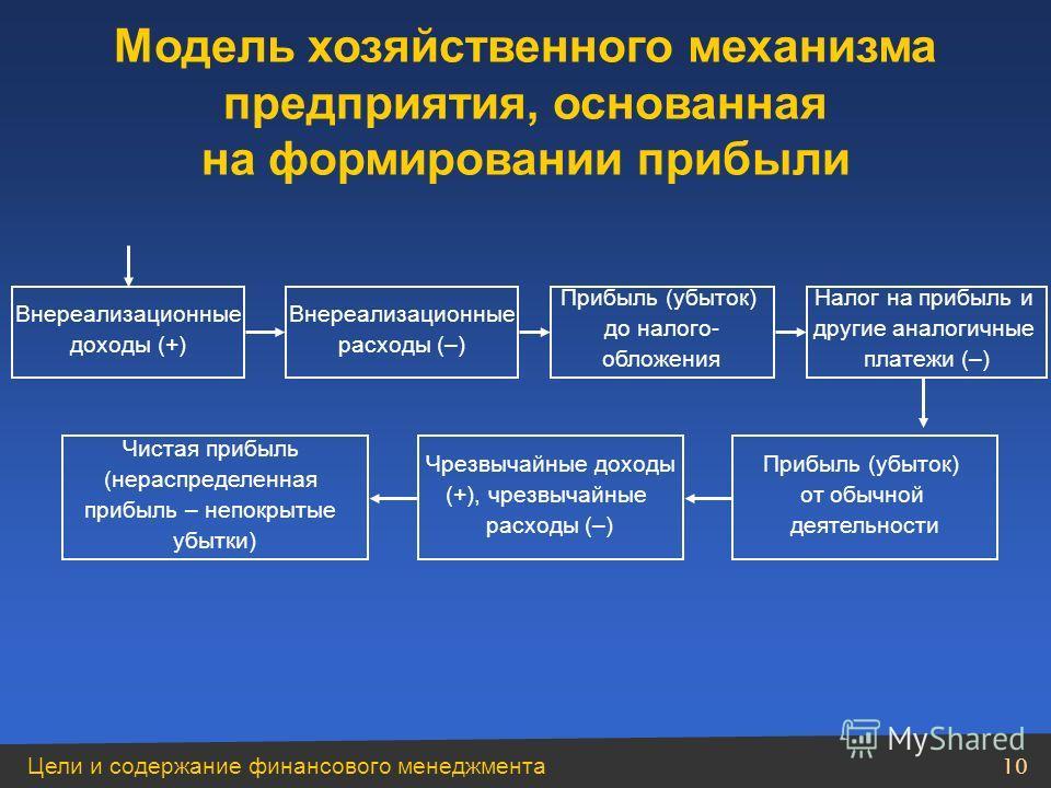 Цели и содержание финансового менеджмента 9 Модель хозяйственного механизма предприятия, основанная на формировании прибыли Выручка от продажи товаров, продукции, работ, услуг (доходы от обычных видов деятельности) НДС, акцизы, экспортные пошлины и т