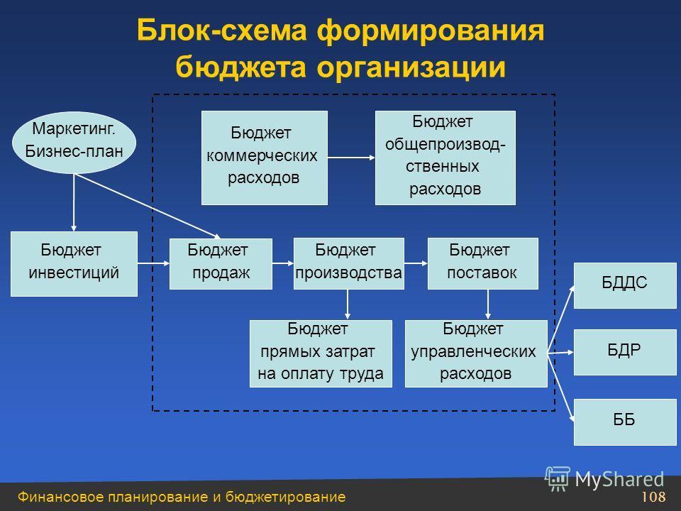 Финансовое планирование и бюджетирование 107 Система распределения ресурсов в соответствии с разработанной стратегией. Система распределения ответственности за достижение поставленных целей. Система коммуникации между подразделениями компании. Бюджет