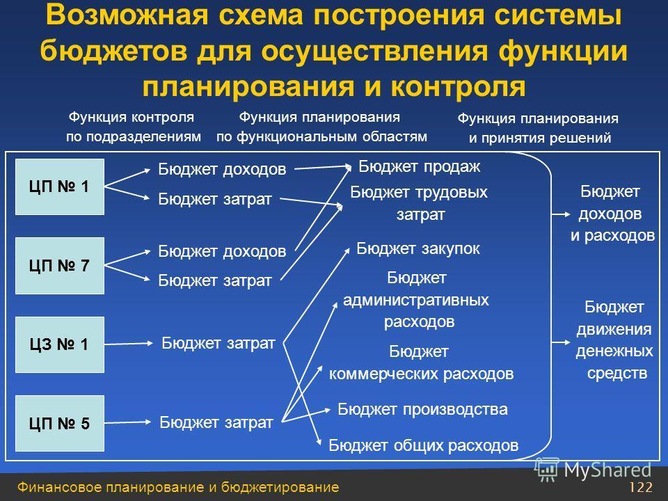 Финансовое планирование и бюджетирование 121 учет ответственности проводится путем сопоставления плана и факта для каждого центра ответственности; ответственность предполагает контролируемость менеджером тех параметров, по которым его оценивают. Уров