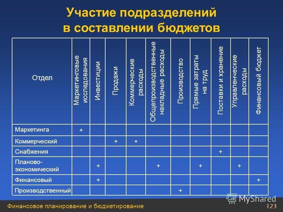 Финансовое планирование и бюджетирование 122 Возможная схема построения системы бюджетов для осуществления функции планирования и контроля ЦП 1 ЦП 7 ЦЗ 1 ЦП 5 Функция контроля по подразделениям Функция планирования по функциональным областям Функция