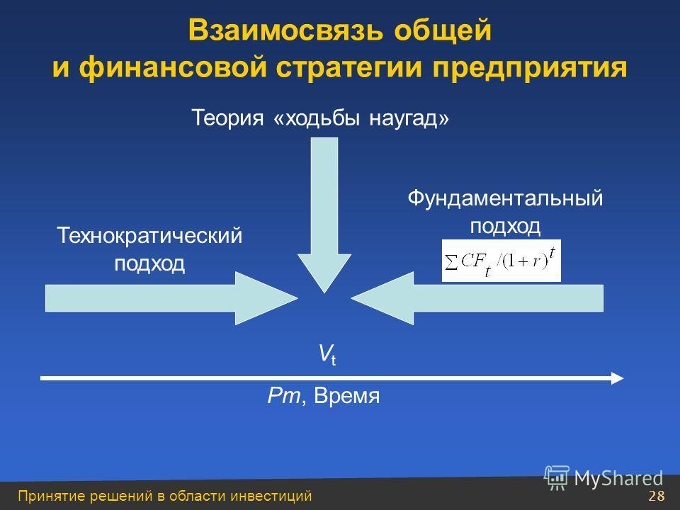 Принятие решений в области инвестиций 27 Взаимосвязь общей и финансовой стратегии предприятия Входящие финансовые потоки где А, Б, В – финансовые потоки от различных видов деятельности; Г – заемные финансовые средства; Д, Е – компенсирующее финансиро