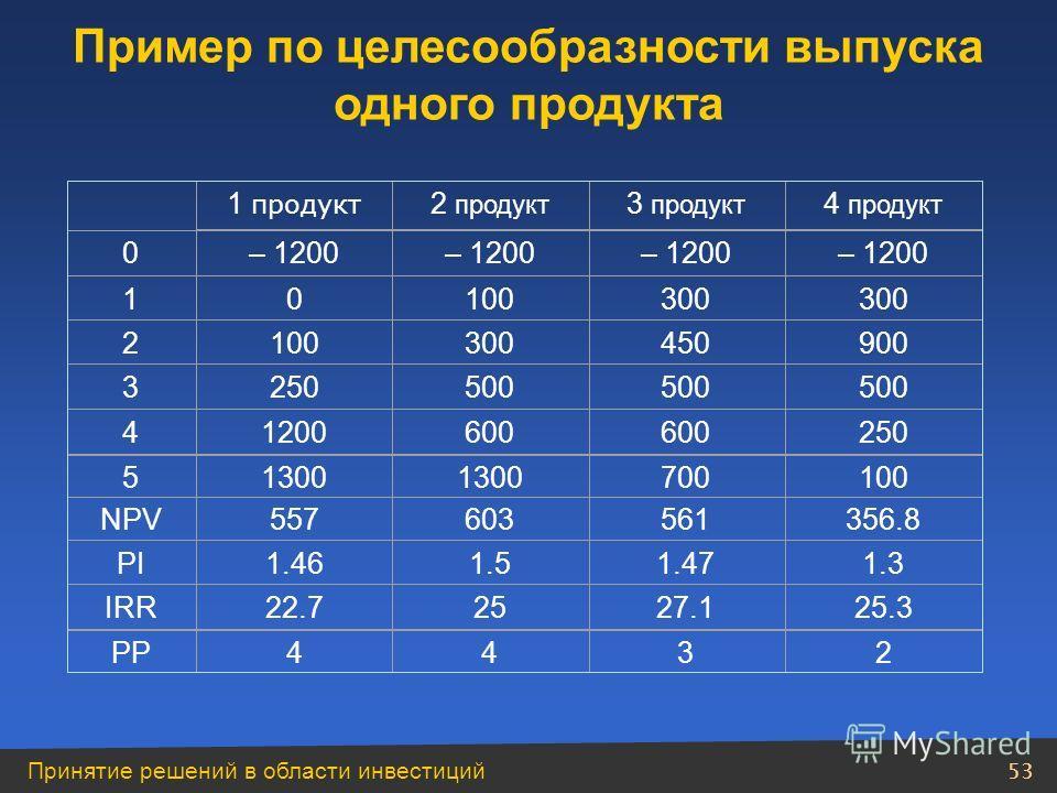 Принятие решений в области инвестиций 52 Нерелевантная информация не учитывается в экономическом анализе инвестиций. 1. В анализе инвестиций рассматриваются исключительно будущие денежные потоки; невозвратные затраты в расчет не берутся. 2. Альтернат