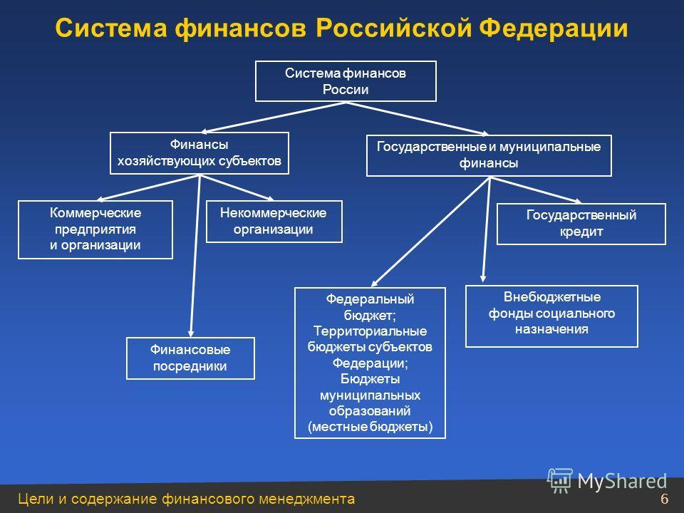 5 Модуль 1 Цели и содержание финансового менеджмента
