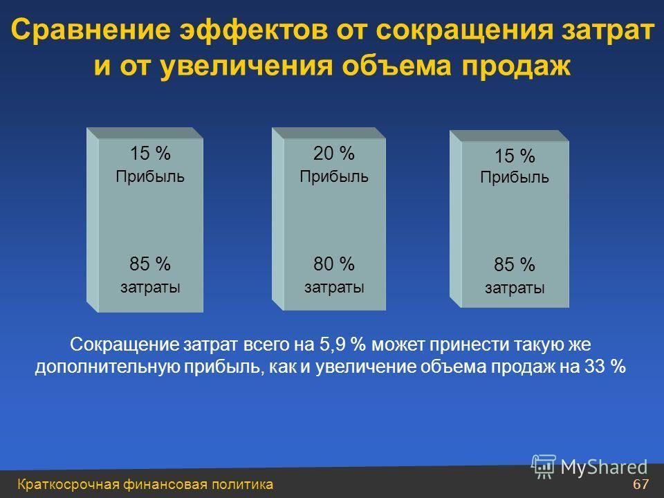 66 Модуль 4 Краткосрочная финансовая политика