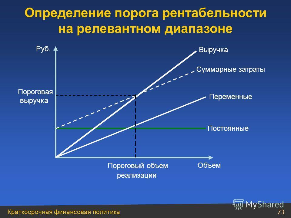 Краткосрочная финансовая политика 72 Поведение постоянных и переменных издержек при изменении объема производства (сбыта) в релевантном диапазоне Объем производства (сбыта) Переменные издержки Постоянные издержки Суммарные На единицу продукции Суммар