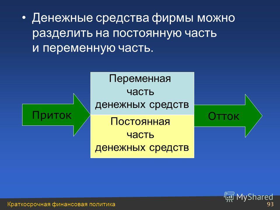 Краткосрочная финансовая политика 92 Объем денежных средств зависит: –от длительности операционного цикла; –политики в области дебиторской и кредиторской задолженностей. Отток Приток Касса Снабжение ПроизводствоСбыт Дебиторка Кредиторка