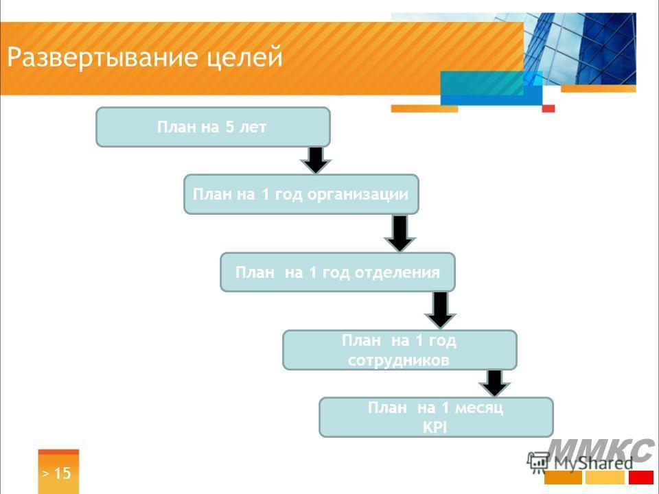 Развертывание целей > 15 План на 5 лет План на 1 год организации План на 1 год отделения План на 1 год сотрудников План на 1 месяц KPI ММКС
