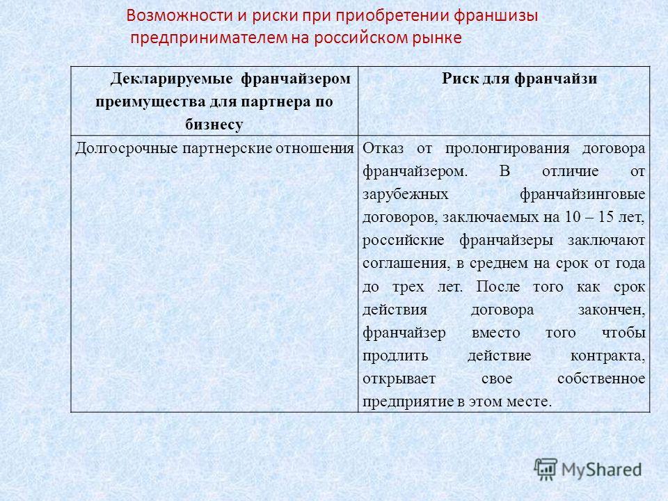 Возможности и риски при приобретении франшизы предпринимателем на российском рынке Декларируемые франчайзером преимущества для партнера по бизнесу Риск для франчайзи Долгосрочные партнерские отношения Отказ от пролонгирования договора франчайзером. В