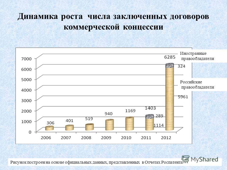 Динамика роста числа заключенных договоров коммерческой концессии Иностранные правообладатели Российские правообладатели Рисунок построен на основе официальных данных, представленных в Отчетах Роспатента