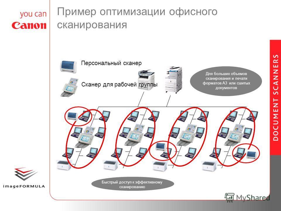 Пример оптимизации офисного сканирования Быстрый доступ к эффективному сканированию Для больших объемов сканирования и печати форматов A3 или сшитых документов Сканер для рабочей группы Персональный сканер