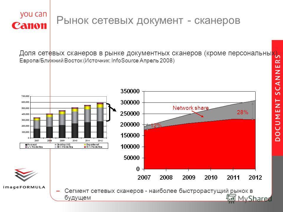 Рынок сетевых документ - сканеров –Сегмент сетевых сканеров - наиболее быстрорастущий рынок в будущем Доля сетевых сканеров в рынке документных сканеров (кроме персональных) Европа/Ближний Восток (Источник: InfoSource Апрель 2008) 28% Network share 1