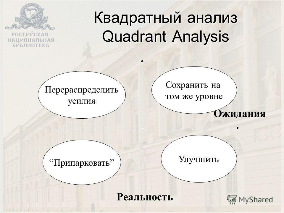 Квадратный анализ Quadrant Analysis Ожидания Сохранить на том же уровне Улучшить Перераспределить усилия Припарковать Реальность