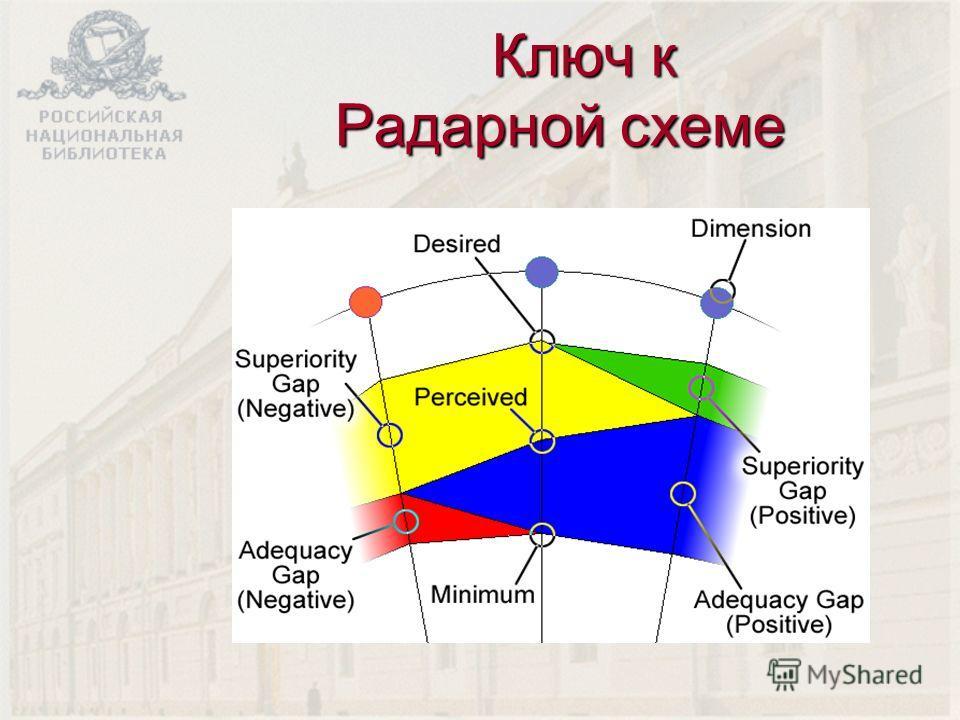 Ключ к Радарной схеме Ключ к Радарной схеме