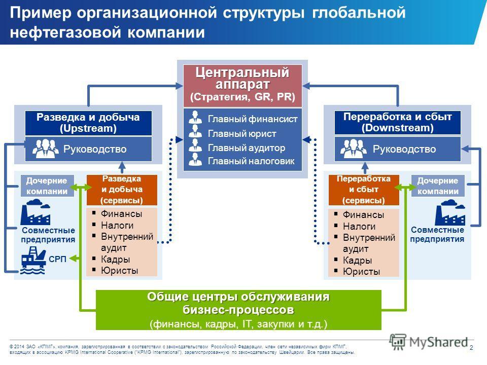 © 2014 ЗАО «КПМГ», компания, зарегистрированная в соответствии с законодательством Российской Федерации, член сети независимых фирм КПМГ, входящих в ассоциацию KPMG International Cooperative (KPMG International), зарегистрированную по законодательств