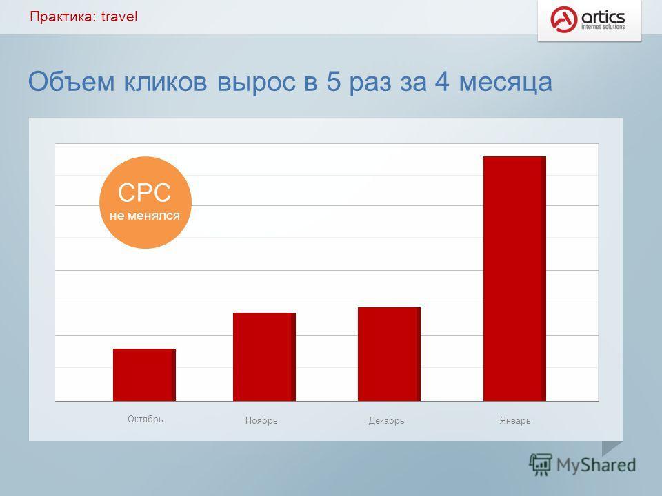 Объем кликов вырос в 5 раз за 4 месяца Октябрь Ноябрь ДекабрьЯнварь CPC не менялся Практика: travel