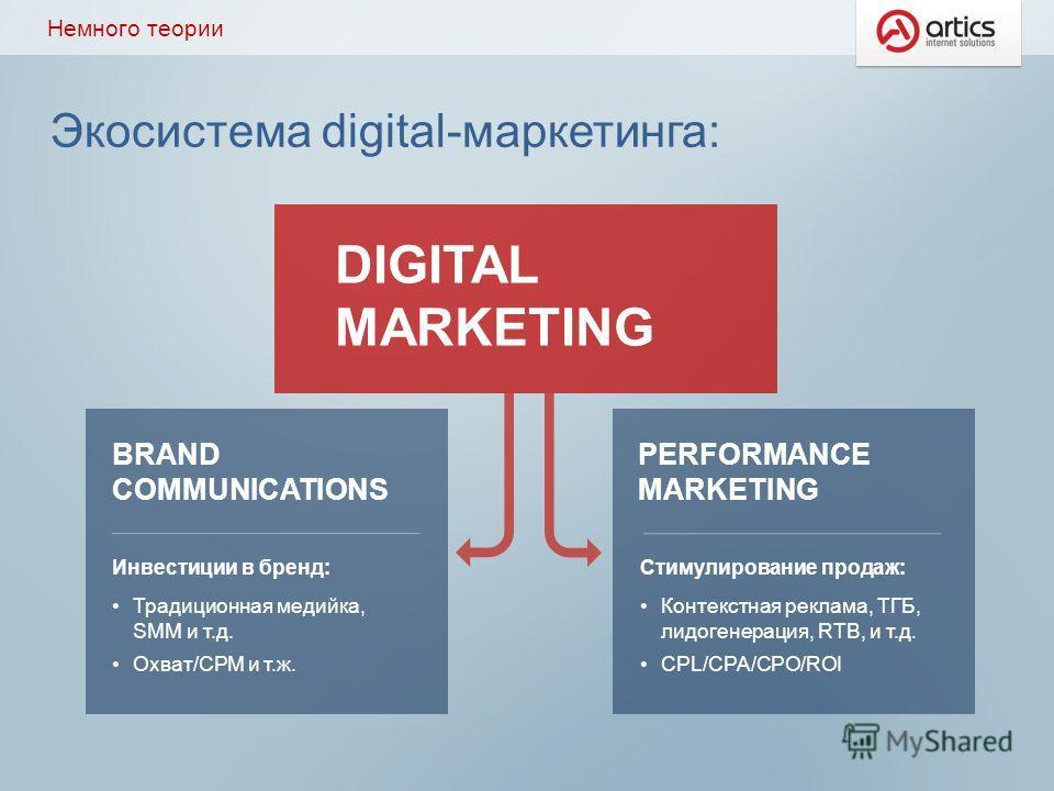 Экосистема digital-маркетинга: Немного теории DIGITAL MARKETING BRAND COMMUNICATIONS PERFORMANCE MARKETING Инвестиции в бренд: Традиционная медийка, SMM и т.д. Охват/CPM и т.ж. Стимулирование продаж: Контекстная реклама, ТГБ, лидогенерация, RTB, и т.