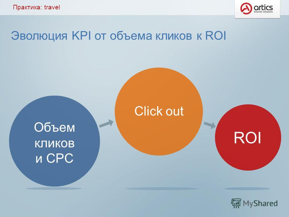 Эволюция KPI от объема кликов к ROI Практика: travel Объем кликов и CPC Click out ROI