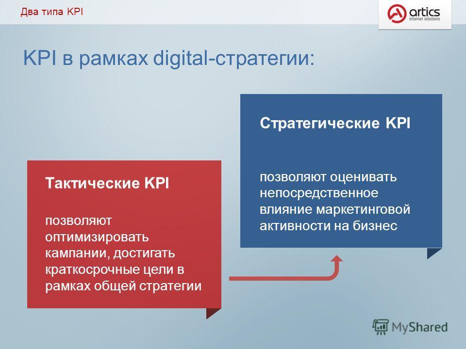 Два типа KPI Тактические KPI позволяют оптимизировать кампании, достигать краткосрочные цели в рамках общей стратегии Стратегические KPI позволяют оценивать непосредственное влияние маркетинговой активности на бизнес KPI в рамках digital-стратегии: