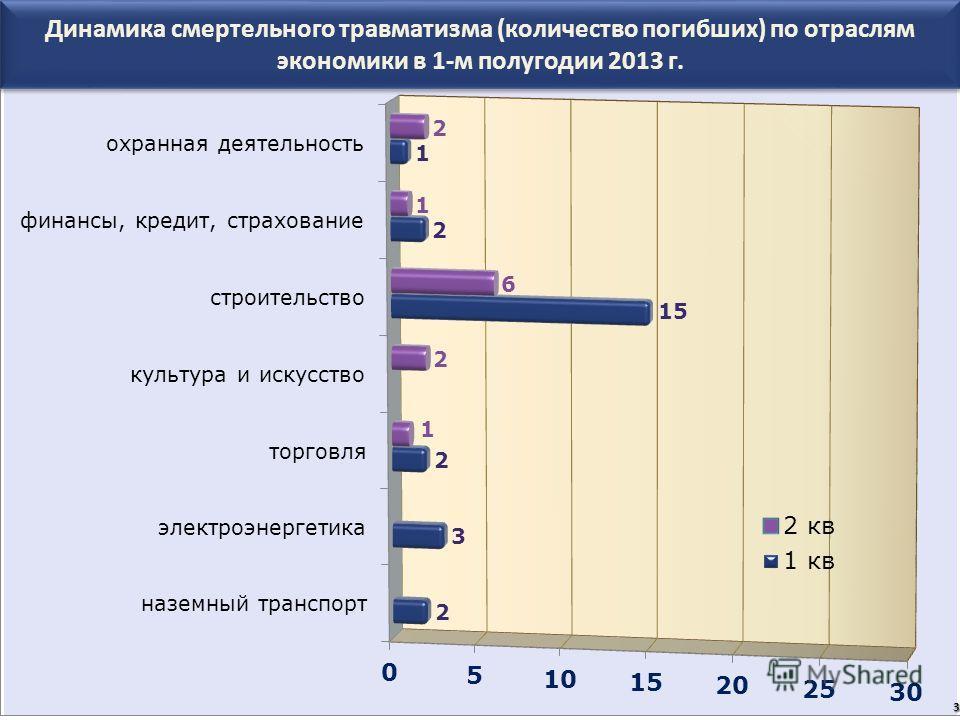 Динамика смертельного травматизма (количество погибших) по отраслям экономики в 1-м полугодии 2013 г. 3