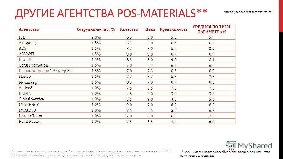 Агентство Сотрудничество, %Качество ЦенаКреативность СРЕДНЯЯ ПО ТРЕМ ПАРАМЕТРАМ ICE2.0% 6.36.05.55.9 A1 Agency1.5% 5.76.06.36.0 ACG1.5% 3.73.05.03.9 ADVANT1.5% 9.0 8.78.9 BrandI1.5% 8.38.09.08.4 Coral Promotion1.5% 7.06.3 6.6 Группа компаний Альтер Э
