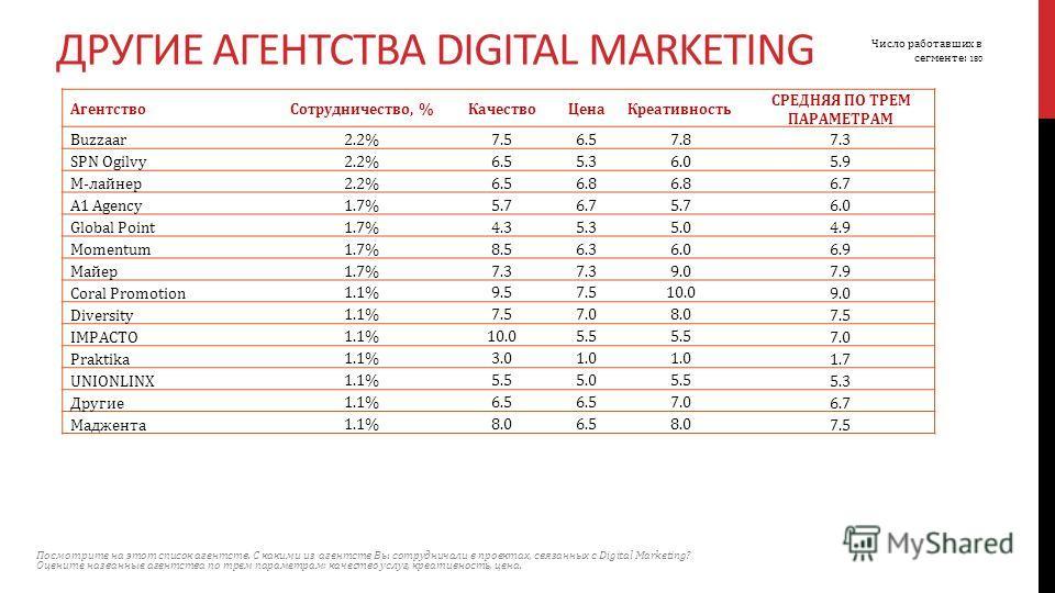 Агентство Сотрудничество, %Качество ЦенаКреативность СРЕДНЯЯ ПО ТРЕМ ПАРАМЕТРАМ Buzzaar 2.2%7.56.57.8 7.3 SPN Ogilvy 2.2%6.55.36.0 5.9 М-лайнер 2.2%6.56.8 6.7 A1 Agency 1.7%5.76.75.7 6.0 Global Point 1.7%4.35.35.0 4.9 Momentum 1.7%8.56.36.0 6.9 Майер