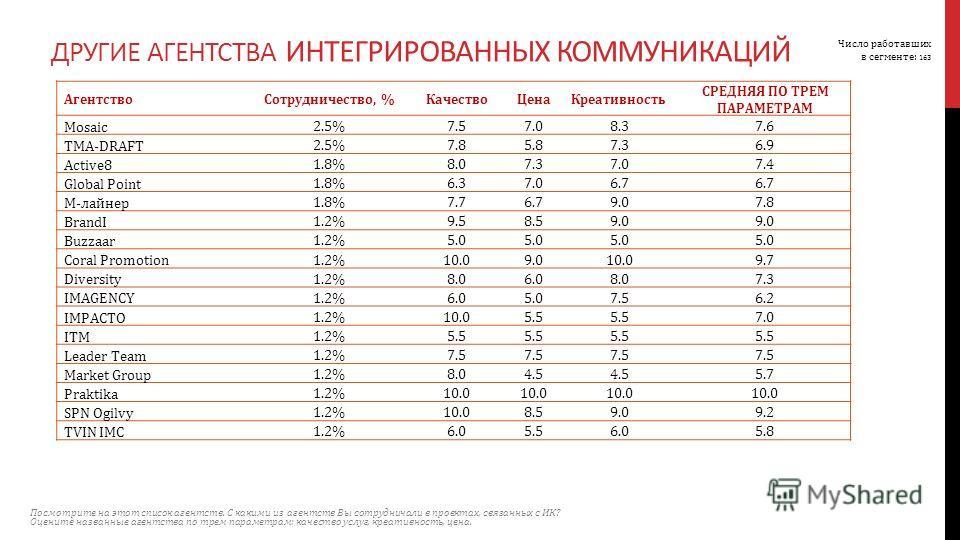 Агентство Сотрудничество, %Качество ЦенаКреативность СРЕДНЯЯ ПО ТРЕМ ПАРАМЕТРАМ Mosaic 2.5%7.57.08.37.6 ТМА-DRAFT 2.5%7.85.87.36.9 Active8 1.8%8.07.37.07.4 Global Point 1.8%6.37.06.7 М-лайнер 1.8%7.76.79.07.8 BrandI 1.2%9.58.59.0 Buzzaar 1.2%5.0 Cora