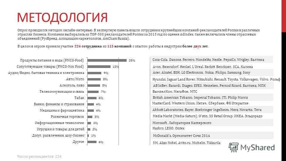 МЕТОДОЛОГИЯ Опрос проводился методом онлайн-интервью. В экспертную панель вошли сотрудники крупнейших компаний-рекламодателей России в различных отраслях бизнеса. Компании выбирались из TOP-300 рекламодателей России за 2013 год по оценке AdIndex, так