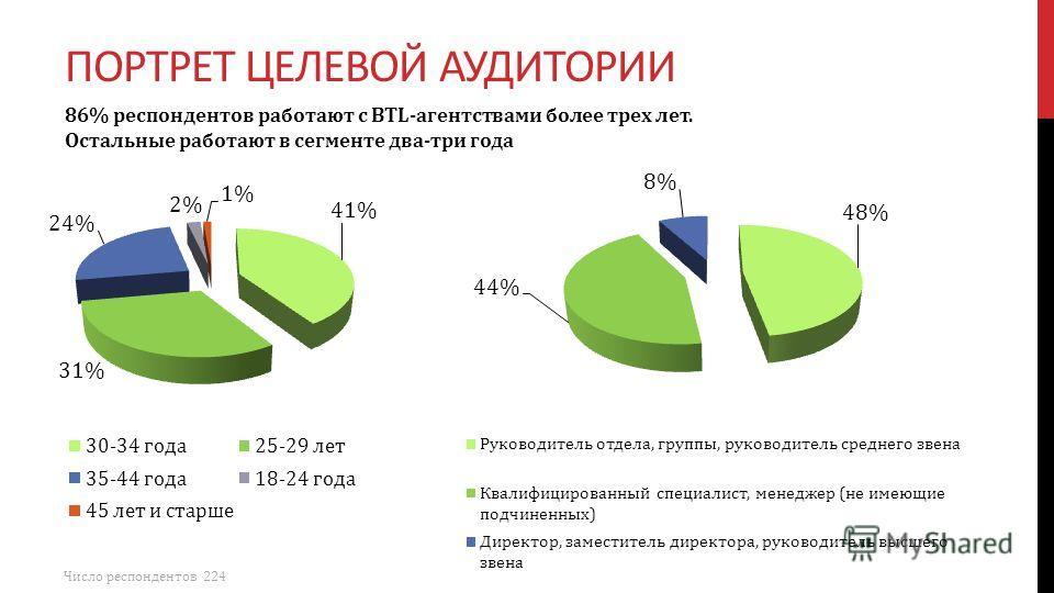 ПОРТРЕТ ЦЕЛЕВОЙ АУДИТОРИИ 86% респондентов работают с BTL-агентствами более трех лет. Остальные работают в сегменте два-три года Число респондентов 224