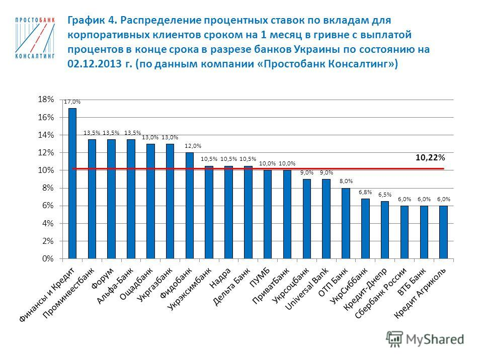 График 4. Распределение процентных ставок по вкладам для корпоративных клиентов сроком на 1 месяц в гривне с выплатой процентов в конце срока в разрезе банков Украины по состоянию на 02.12.2013 г. (по данным компании «Простобанк Консалтинг»)