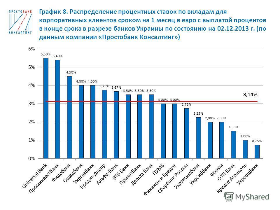 График 8. Распределение процентных ставок по вкладам для корпоративных клиентов сроком на 1 месяц в евро с выплатой процентов в конце срока в разрезе банков Украины по состоянию на 02.12.2013 г. (по данным компании «Простобанк Консалтинг»)
