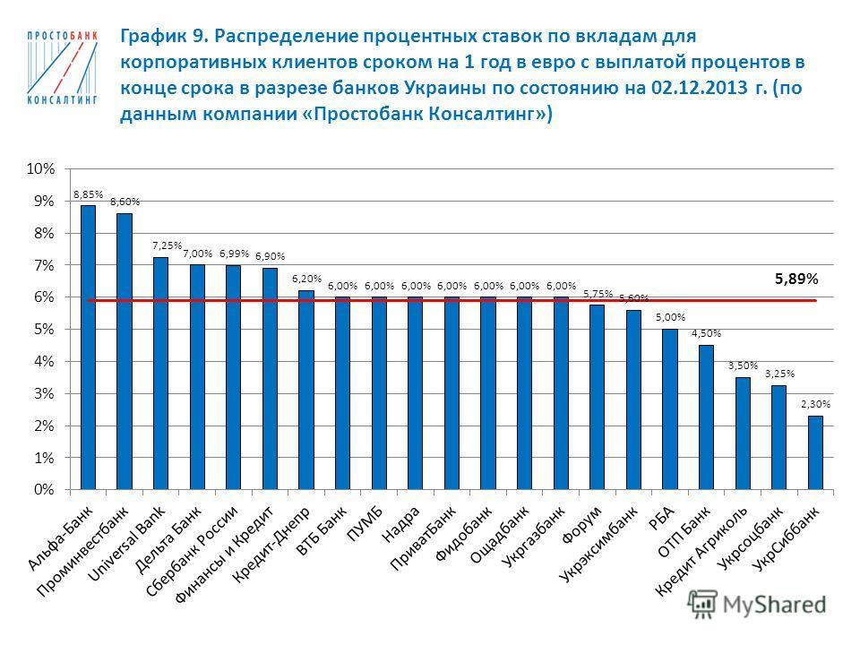 График 9. Распределение процентных ставок по вкладам для корпоративных клиентов сроком на 1 год в евро с выплатой процентов в конце срока в разрезе банков Украины по состоянию на 02.12.2013 г. (по данным компании «Простобанк Консалтинг»)