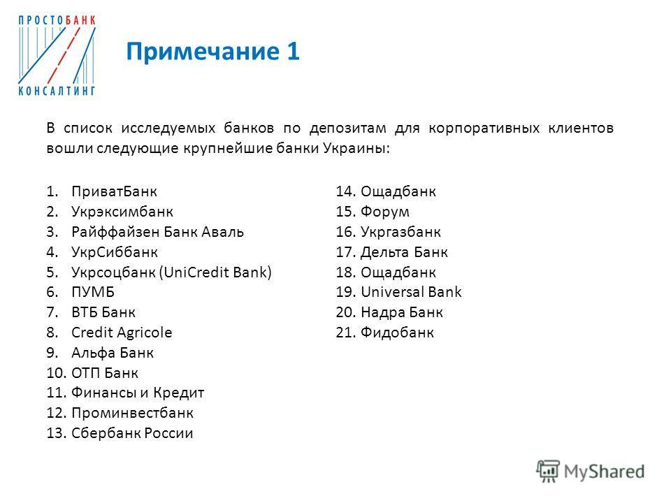 Примечание 1 В список исследуемых банков по депозитам для корпоративных клиентов вошли следующие крупнейшие банки Украины: 1. Приват Банк 2. Укрэксимбанк 3. Райффайзен Банк Аваль 4. Укр Сиббанк 5. Укрсоцбанк (UniCredit Bank) 6. ПУМБ 7. ВТБ Банк 8. Cr