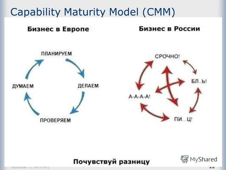 Павловская Т.А. (НИУ ИТМО) 22 Capability Maturity Model (CMM) Зрелость процесса разработки ПО – степень его определенности, управляемости, измеряемости и эффективности