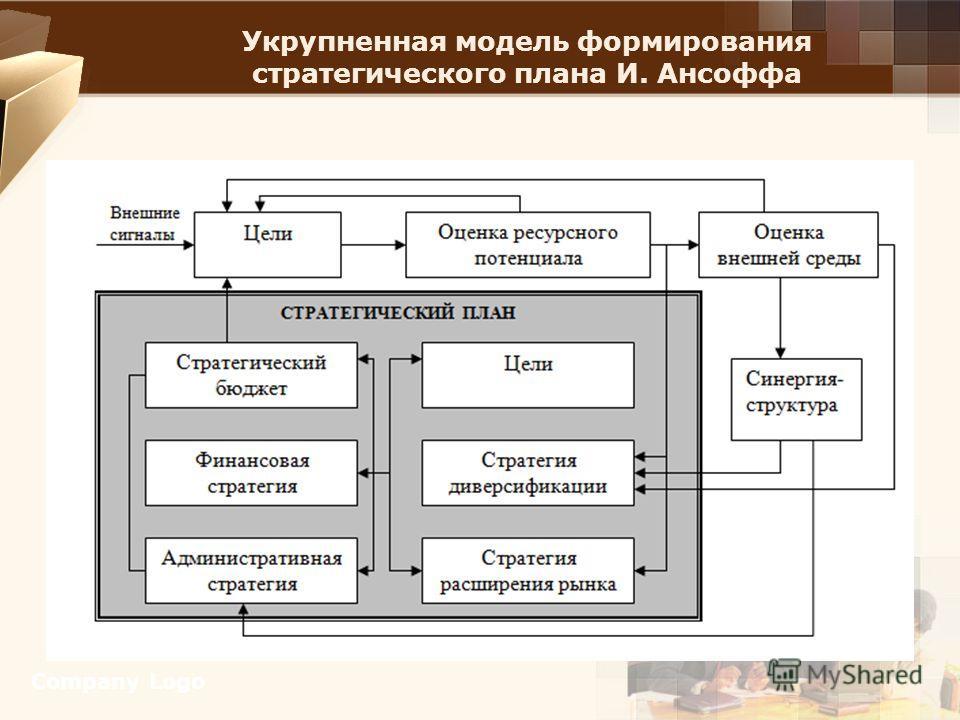Укрупненная модель формирования стратегического плана И. Ансоффа Company Logo