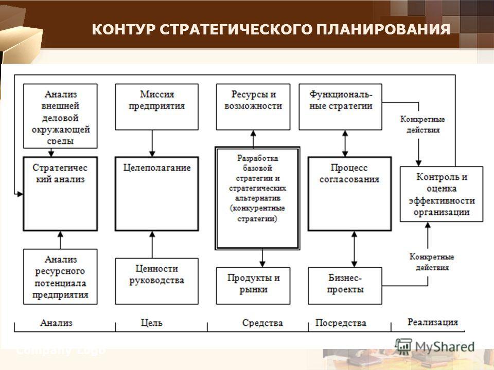 КОНТУР СТРАТЕГИЧЕСКОГО ПЛАНИРОВАНИЯ Company Logo