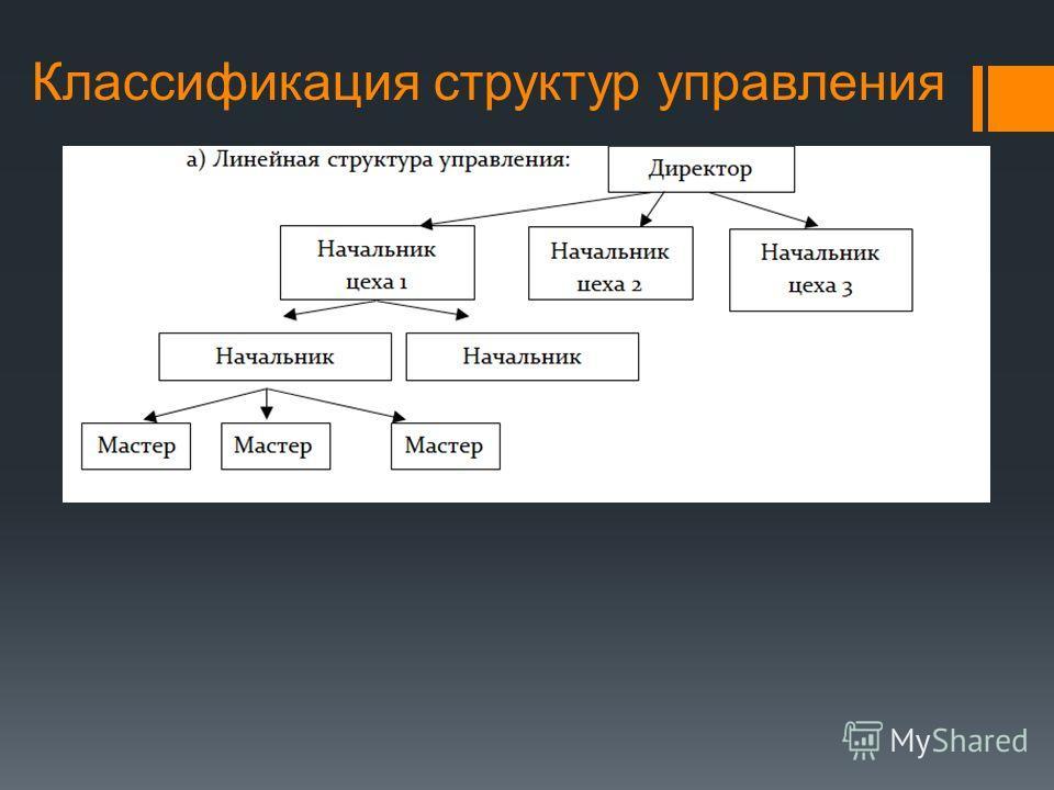 Классификация структур управления