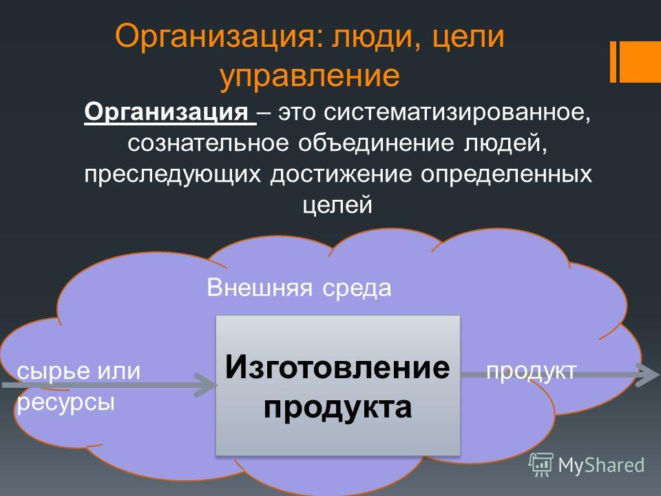 Организация: люди, цели управление Организация – это систематизированное, сознательное объединение людей, преследующих достижение определенных целей Внешняя среда Изготовление продукта сырье или ресурсы продукт
