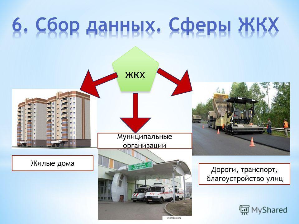 жкх Жилые дома Муниципальные организации Дороги, транспорт, благоустройство улиц