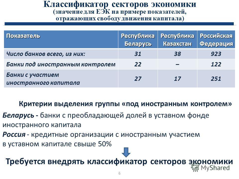 Классификатор секторов экономики (значение для ЕЭК на примере показателей, отражающих свободу движения капитала) Критерии выделения группы «под иностранным контролем» Беларусь - банки с преобладающей долей в уставном фонде иностранного капитала Росси