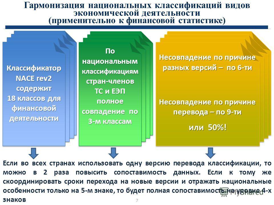 Гармонизация национальных классификаций видов экономической деятельности (применительно к финансовой статистике) Классификатор NACE rev2 содержит 18 классов для финансовой деятельности По национальным классификациям стран-членов ТС и ЕЭП полное совпа