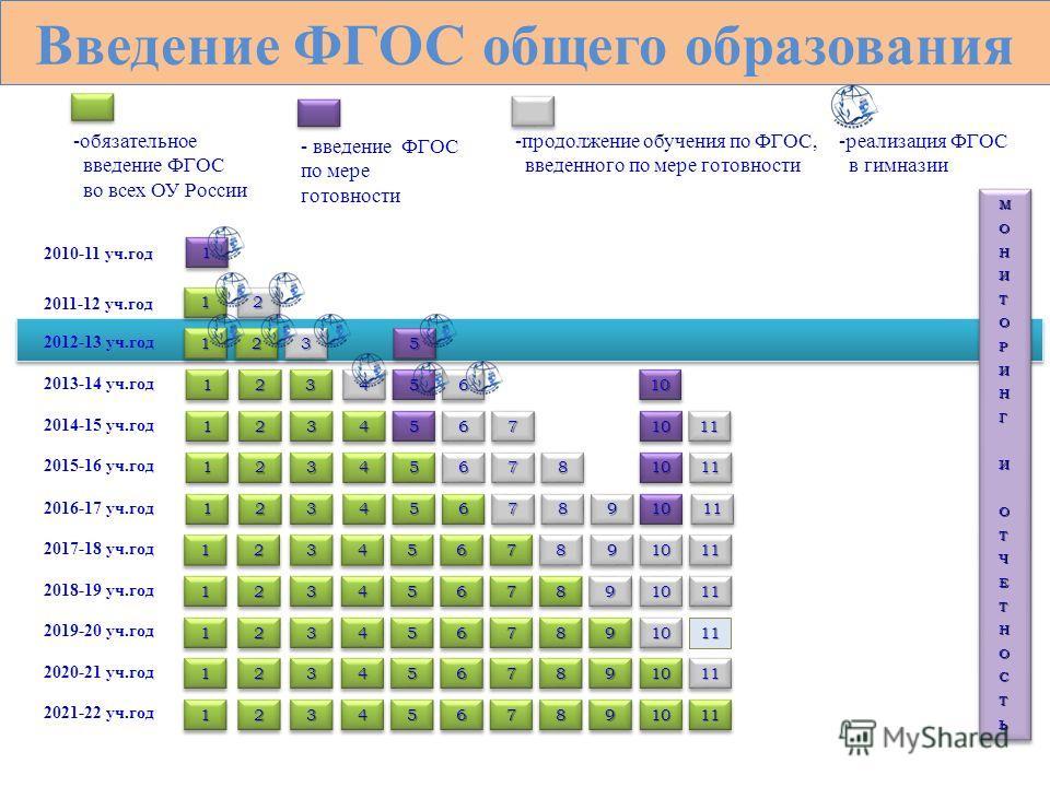2010-11 уч.год 2011-12 уч.год -обязательное введение ФГОС во всех ОУ России - введение ФГОС по мере готовности 11 МОНИТОРИНГИОТЧЕТНОСТЬМОНИТОРИНГИОТЧЕТНОСТЬ 11 Введение ФГОС общего образования 2012-13 уч.год 2013-14 уч.год 2014-15 уч.год 2016-17 уч.г