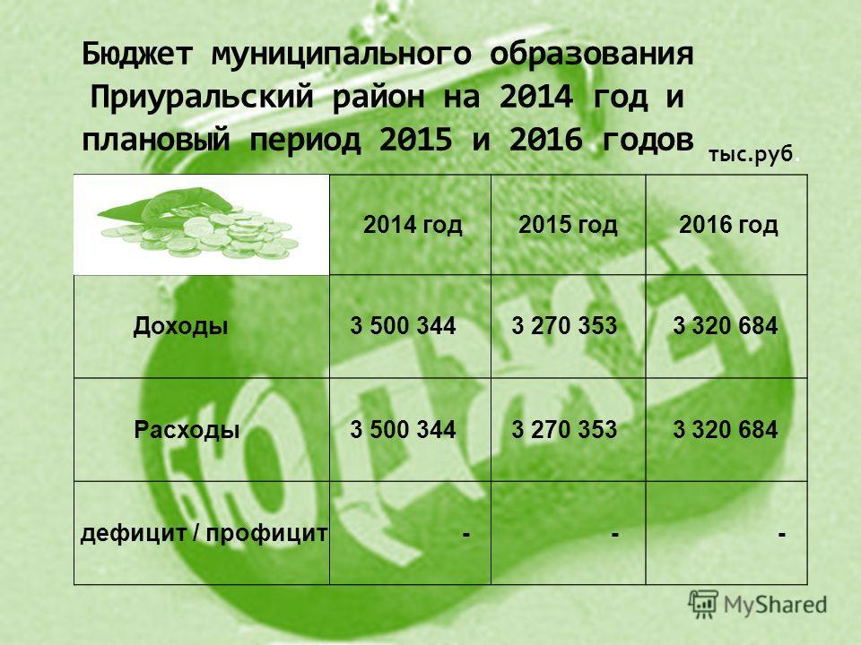 Бюджет муниципального образования Приуральский район на 2014 год и плановый период 2015 и 2016 годов тыс.руб.