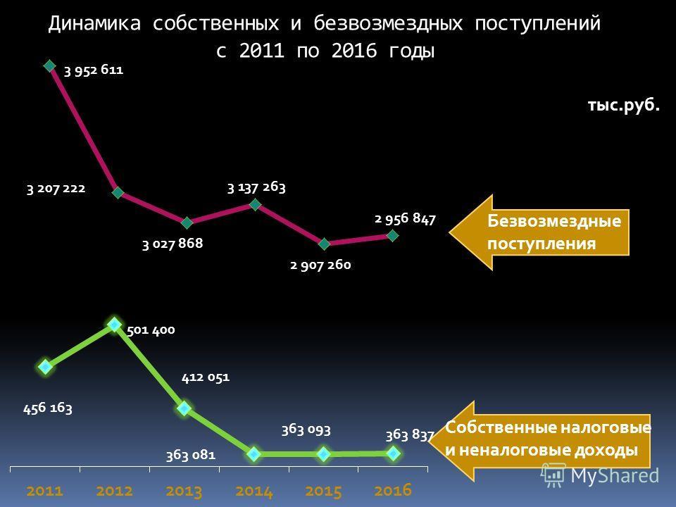 Динамика собственных и безвозмездных поступлений с 2011 по 2016 годы Безвозмездные поступления Собственные налоговые и неналоговые доходы тыс.руб.