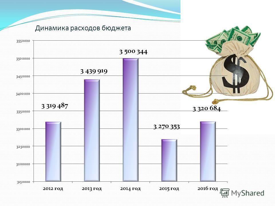 Динамика расходов бюджета