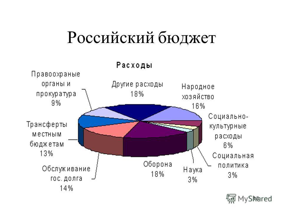 18 Российский бюджет