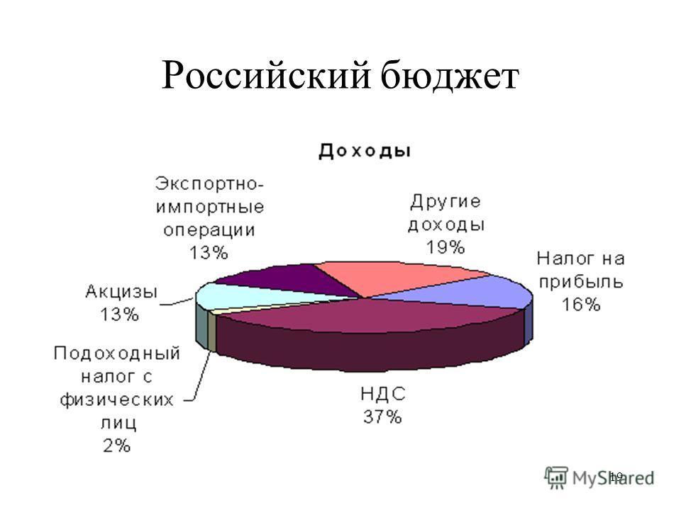 19 Российский бюджет