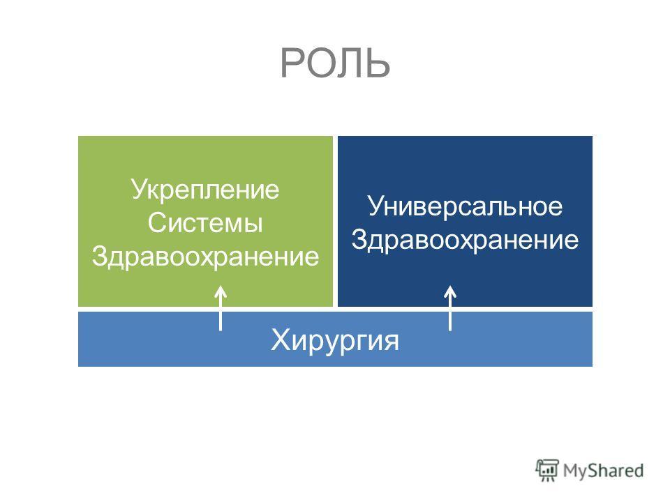Хирургия Укрепление Системы Здравоохранение Универсальное Здравоохранение РОЛЬ