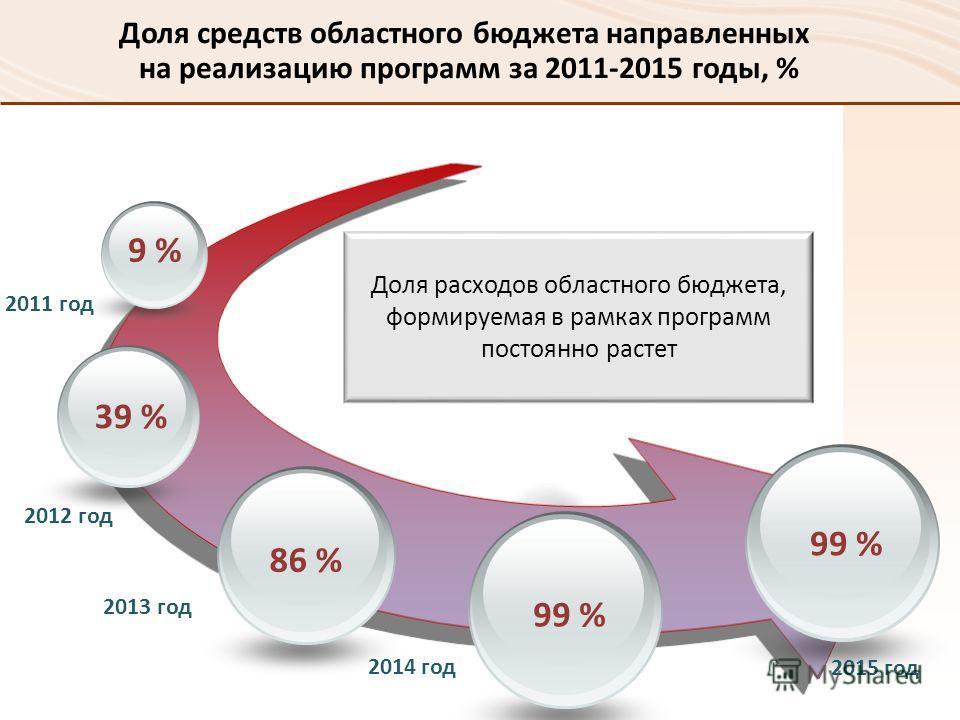 Доля средств областного бюджета направленных на реализацию программ за 2011-2015 годы, % 9 % 39 % 86 % 99 % 2011 год 2012 год 2013 год 2014 год Доля расходов областного бюджета, формируемая в рамках программ постоянно растет 99 % 2015 год