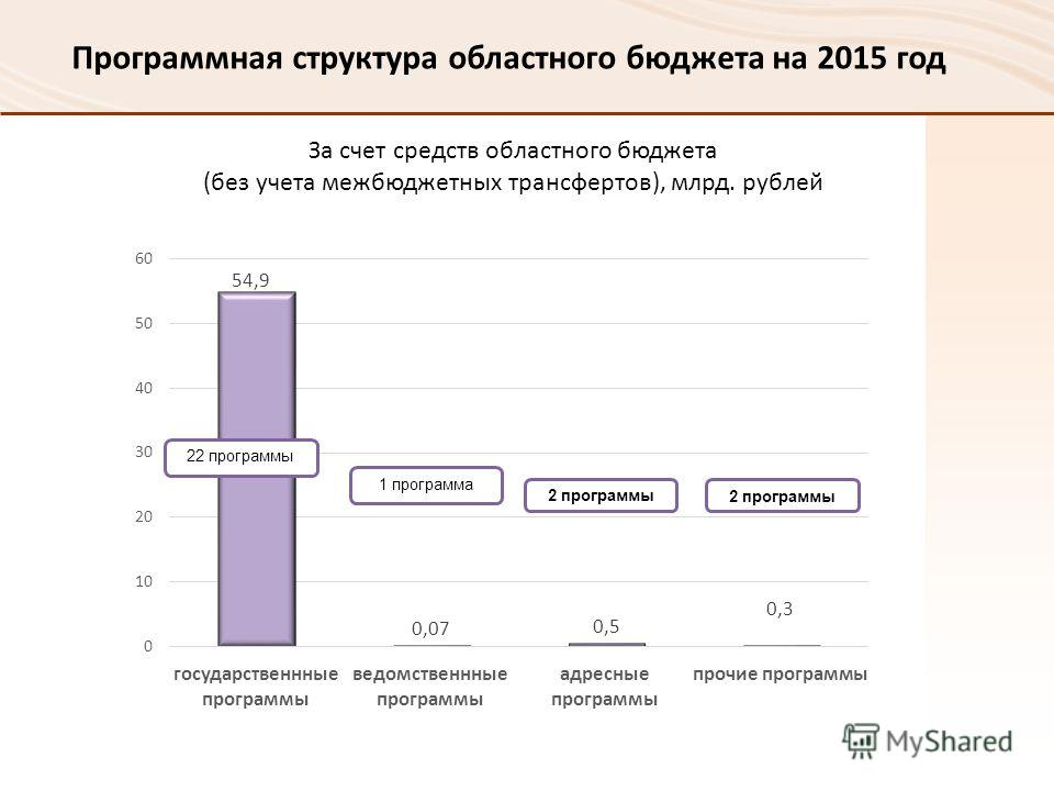 Программная структура областного бюджета на 2015 год 22 программы 1 программа За счет средств областного бюджета (без учета межбюджетных трансфертов), млрд. рублей