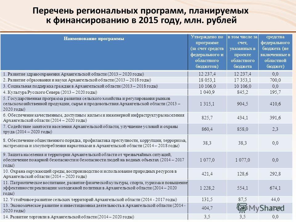 Перечень региональных программ, планируемых к финансированию в 2015 году, млн. рублей Наименование программы Утверждено по программе (за счет средств федерального и областного бюджетов) в том числе за счет, указанных в проекте областного бюджета сред